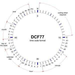 DCF77 time code format